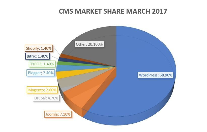 cms market share march 2017